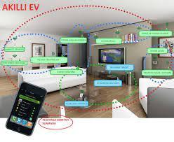 Akıllı ev, Akıllı ev sistemleri ev sakinlere binaların işlevleri üzerinde  gelişmiş izleme ve kontrol s… | Home automation system, Smart home, Smart  home automation