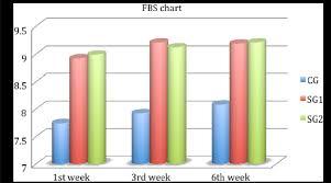 Sensation Chart Foreign Body Sensation Chart Download Scientific Diagram