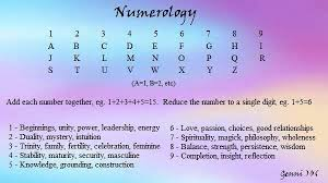 Numerology Letters Number Correspondences Numerology