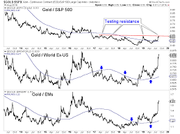 Long Term Gold Chart Gold Price Correction Gold News