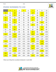 Numbers 100 To 200 Chart Prime Numbers Chart