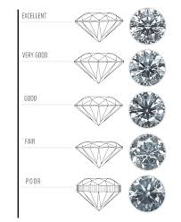 Diamond Types Chart Diamond Cut Chart Guide What Is Proportion Symmetry