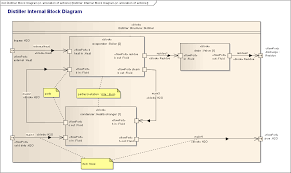 ⭐sysml modelling language explainedibd   internal block diagram the internal block diagram or ibd provides the white box or
