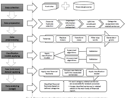 Figure 2 From Financial Footnote Analysis Developing A Text Mining