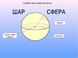 Шар и сфера презентация по Геометрии диаметр радиус Центр шара сферы ГЕОМЕТРИЧЕСКИЙ РИСУНОК