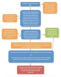 Best Practice For Sports Governing Bodies When Dealing With