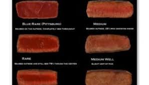 Rare Meat Chart Stop Complicating Your Steak Temperatures The Restaurant