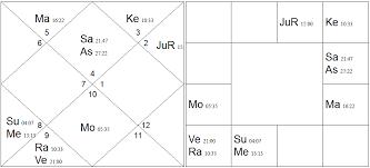 Jupiter In 6th House In Navamsa Chart Navamsa Vedic Astrology Palmistry