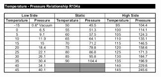 Ambient Temperature Chart 74 Abundant R134a Static Pressure Chart