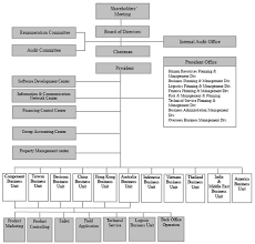 Organization Chart Application Synnex Group