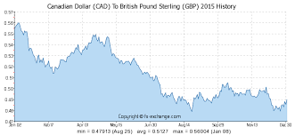 Cad To Gbp Chart 159 Cad Canadian Dollar Cad To British Pound Sterling Gbp
