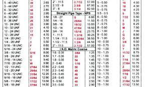 Nc Tap Chart 7 16 Tap Drill Tap To Expand Tap Drill Nc Long Drill Tap Bit