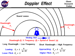 computer drawing of the doppler effect with the equations which describe the change in frequency