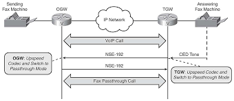 Example Of A Fax Message Chapter 4 Passthrough Network World