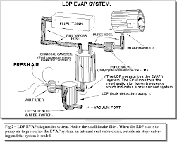 and the ldp type which uses an air pump operated by vacuum to pump air into the fuel tank and check for leaks by monitoring a reed switch ldp evap system