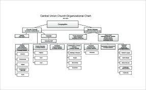 Blank Corporate Structure Chart Newscellar Info