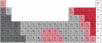Periodic Table Of Elements Density Chart Does Density Increase Or Decrease Down A Group In The