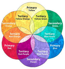 Secondary Colors: A color resulting from mixing 2 primary colors. EX -  Purple,