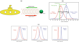 Signal Detection Theory (SDT ...