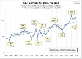 Chart Of The Day 140 Years Of Bull And Bear Markets