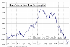 Eros International Plc Nyse Eros Seasonal Chart Equity Clock