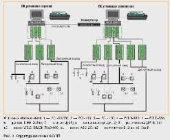 Реферат Автоматизированная система управления взрывоопасным  Автоматизированная система управления взрывоопасным технологическим процессом