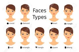 Female Face Shapes Womans Face Types Chart