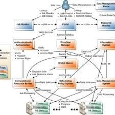 job description data manager job description in stage 1 download scientific diagram