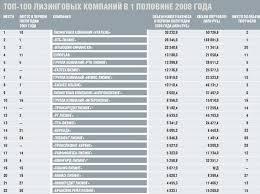 Реферат Маркетинговый анализ деятельности ЗАО Европлан  Данные источника Эксперт РА о положении рынка лизинговых услуг в РФ