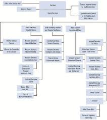 Ofac Organizational Chart Fiscal Years 2012 2015