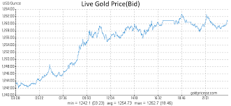 Gold Price Per Gram Live Chart Live Gold Prices Per Ounce Gold Price Oz