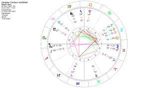 Gemini Celebrity Horoscope Jeremy Corbin Mp Time Of Birth