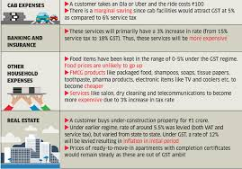 Gst Impact How Gst Will Impact A Common Mans Budget The