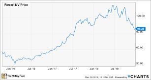 Bear Market Gem Hunting 2 Beaten Up Auto Stocks To Watch