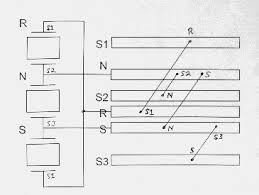 virtual bletchley park it has already been shown that if a set of drum positions has been found where s1 >s2 >s3 >s1 then a physical wired connection has been made through the