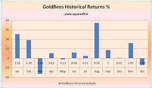 Goldbees Hashtag On Twitter