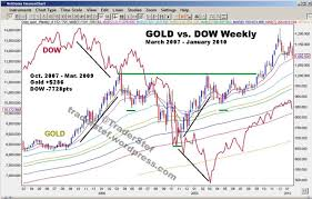 Gold Vs Stock Market Chart Traderstef Dave Janda Break Down A Stock Market Teetering
