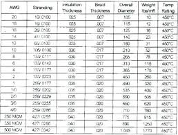 19 Clean Electrical Wire Gage Chart