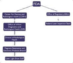 Cdrh Org Chart Changes To Fda Laser Enforcement And Inspection Staff Jan 2013