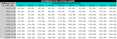 what size bath fan bathroom fan sizing chart what size bathroom exhaust fan do i need