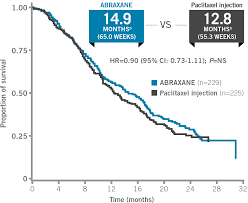 Cancer Chart 2018 Overall Survival Analysis Mbc Abraxane Paclitaxel