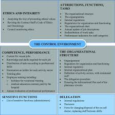Job Chart Of Pharmacist Control Environment Standards And Activities In The Hospital