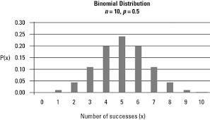 Binomial Chart How To Graph The Binomial Distribution Dummies