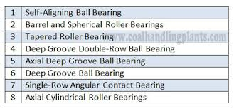 How To Find Bearing Details From Bearing Series Code Or