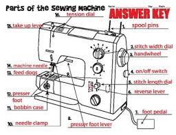 Sewing Machine Diagram Sewing Machines Best Sewing