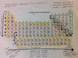 21 posts related to exploring the periodic table worksheet answer key. Periodic Table Science With Mrs Barton