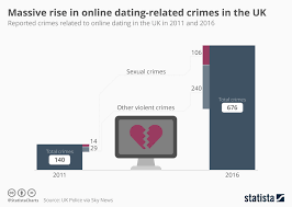 Chart Massive Rise In Online Dating Related Crimes Statista