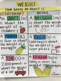 Customary Weight Chart Learning About Measurement Room102