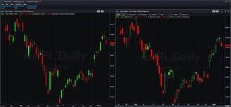 Candlestick Charts Light Up Market Movement Market Insights