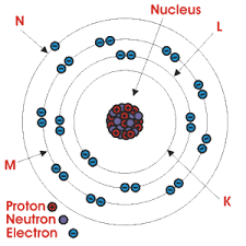 Structure Of Atom Marine Notes Bohr Model Of Atomic Structure